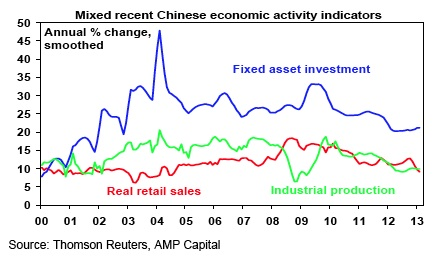 Mixed recent Chinese economic activity indicators