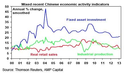Mixed recent Chinese economic activity indicators