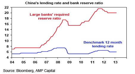 China's lending rate and bank reserve ratio