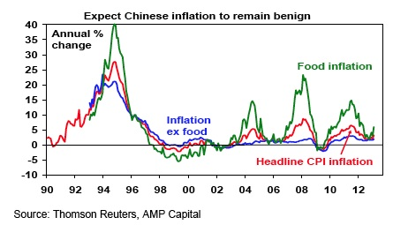 Expect Chinese inflation to remain benign