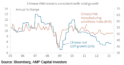 Chinese PMI remains consistent with solid growth