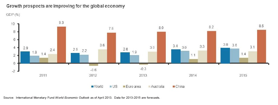 Growth Prospects are improving for the global economy