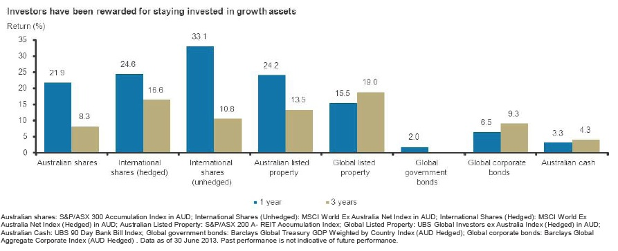 Investors rewarded growth assets