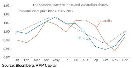 The seasonal patter in US and Australian shares