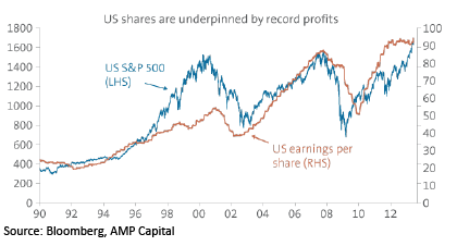 US Shares are underpinned by record profits