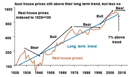 Aust House Prices