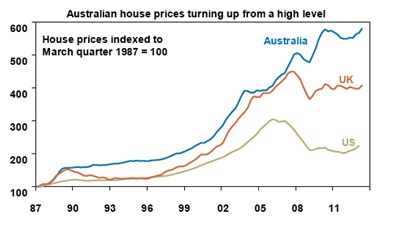 Aust Housing Prices Turning