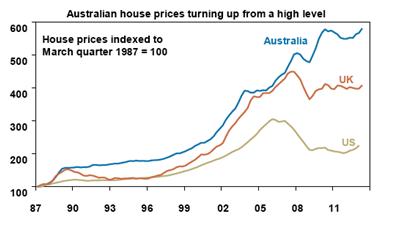 Aust Housing Prices Turning