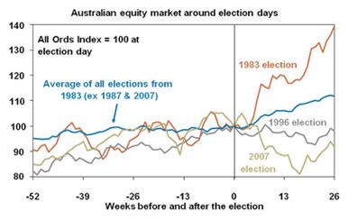Australian equity market