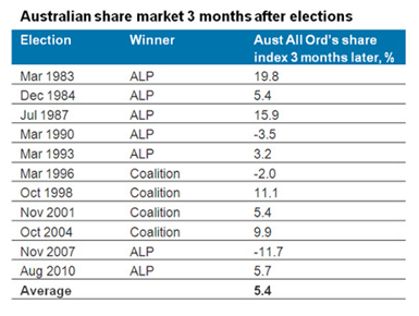 Australian share market