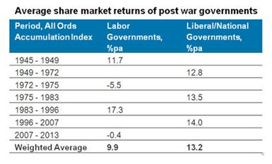 Average Share Market
