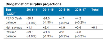 Budget deficit surplus projections