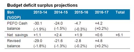 Budget deficit surplus projections