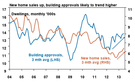 New Home Sales Up