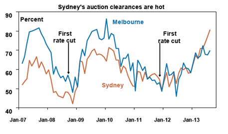 Sydney's Auction Clearances are Hot