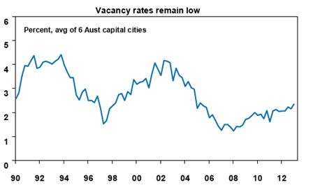 Vacancy Rates Remain Low
