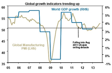Global Growth Indicators Trending Up
