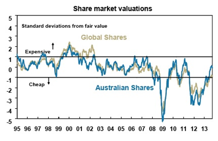 Share Market Valuations