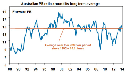 Austrlian PE Ratio