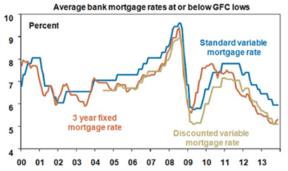Average Bank Mortgage