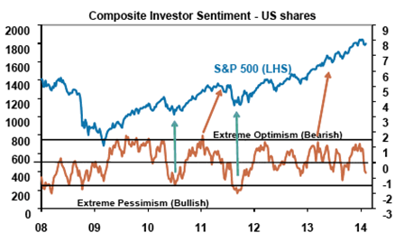 Composite Investor Sentiment