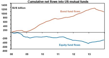 Cumulative Net Flows