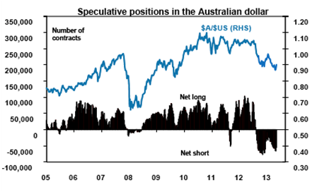Speculative Positions