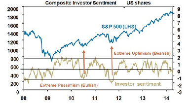 Composite Investor Sentiment V2