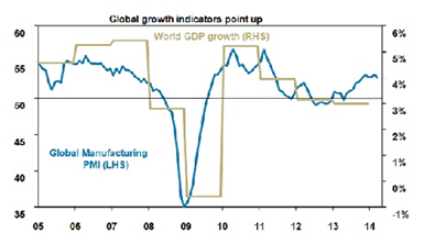 Global Growth Indicators Point Up