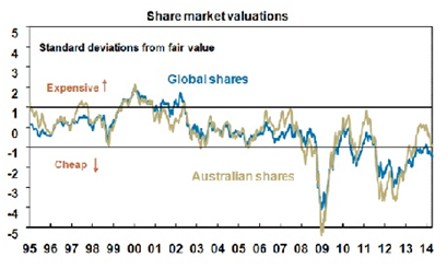 Share Market Valuations V2
