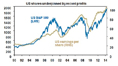 US Shares are underpinned by record profits V2