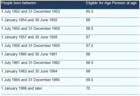 Eligible Age Pension