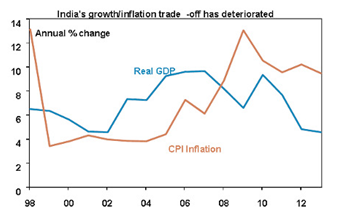 Indias Growth