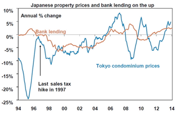 Japanese Property Prices