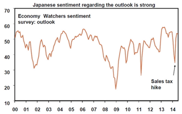 Japanese Sentiment