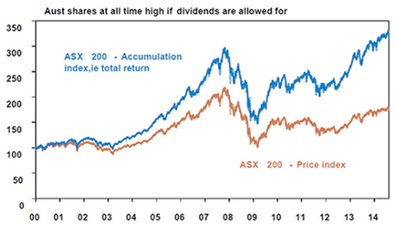 Aust shares at all time hight