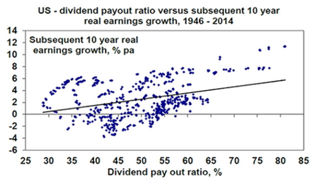 US Dividend Payout