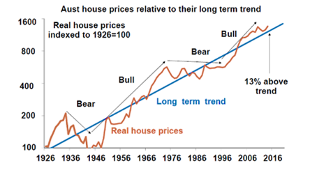 Aust house prices relative