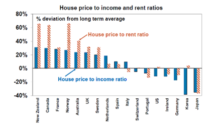 House price to income and rent