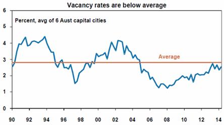 Vacancy rates are below