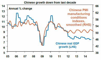 Chinese Growth