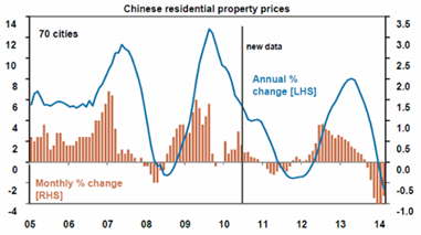 Chinese Residential