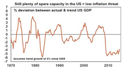 Capacity in U.S