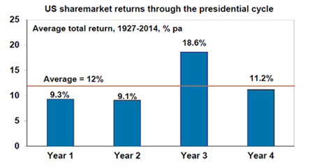 US sharemarket returns