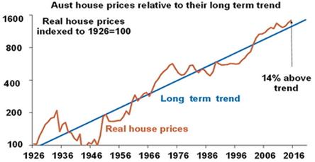 Aust House Prices