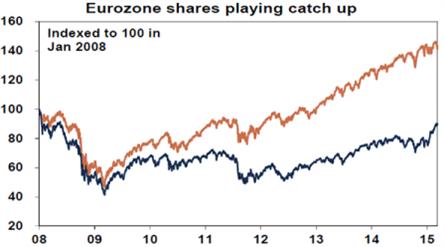 Eurozone shares