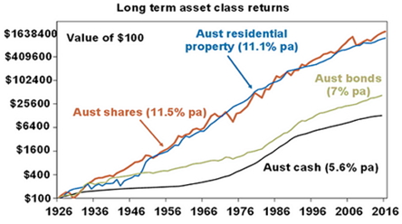 Long term asset
