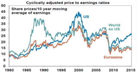 cyclically adjusted