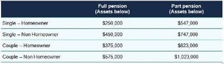 Budget homeowners chart