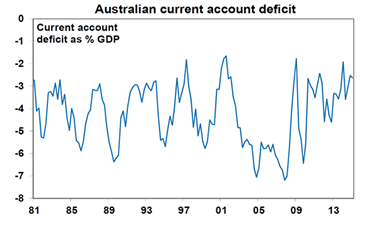 Australian current account